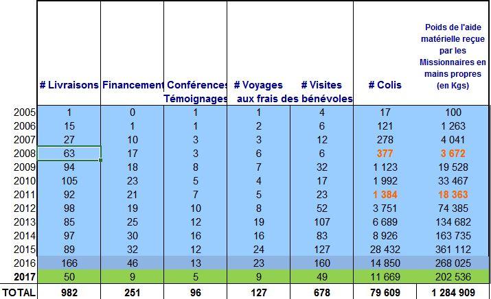 Statistiques des Opérations réalisées par le RES au 14 mai 2017